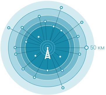 Графика дальность действия LPWAN-сети