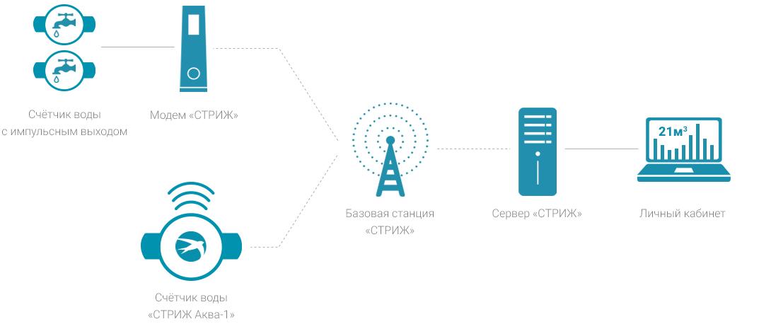 Схема работы беспроводной системы диспетчеризации воды «СТРИЖ»