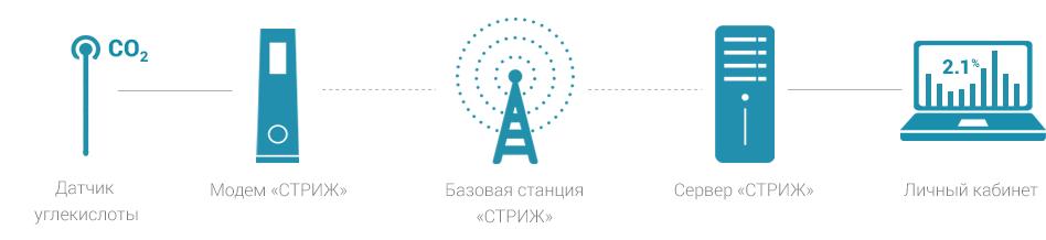 Схема работы беспроводной системы мониторинга СТРИЖ