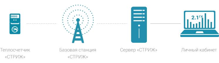 Схема работы системы диспетчеризации тепла