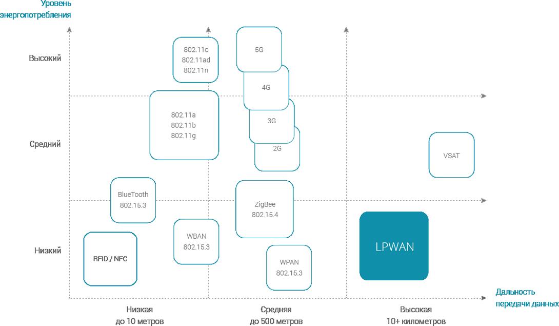 Диаграмма «Дальность - Энергопотребление» различных беспроводных технологий связи
