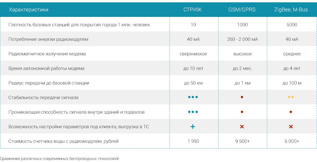 Таблица сравнения параметров беспроводных технологий