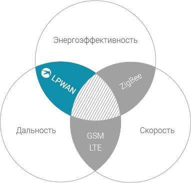 Диаграма беспроводных технологий и LPWAN