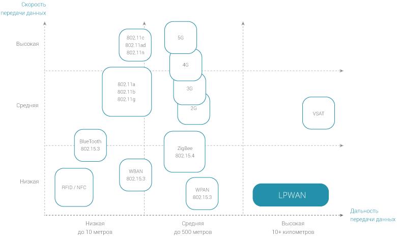 Сравнение технологий IoT