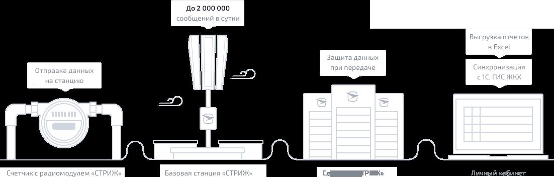 Как работает автоматизированная система передачи показаний ресурсов