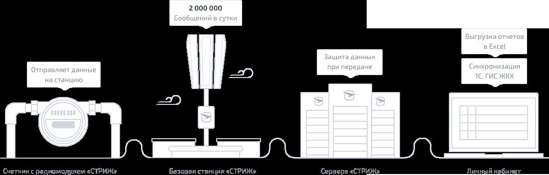 Как работает автоматизированная система передачи показаний воды