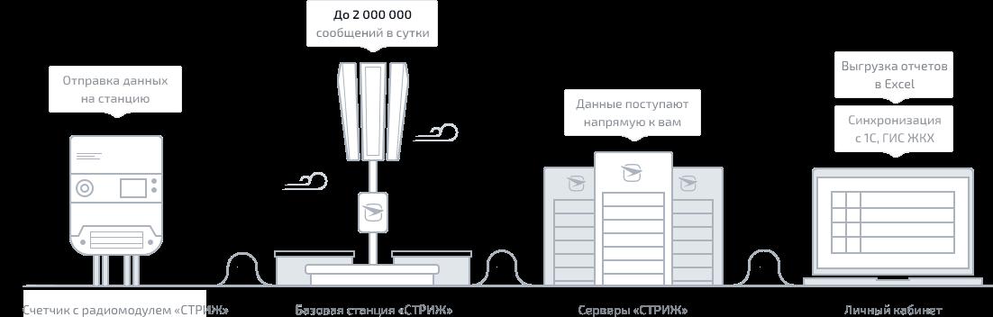 схема передачи данных от электросчетчика «СТРИЖ» до личного кабинета