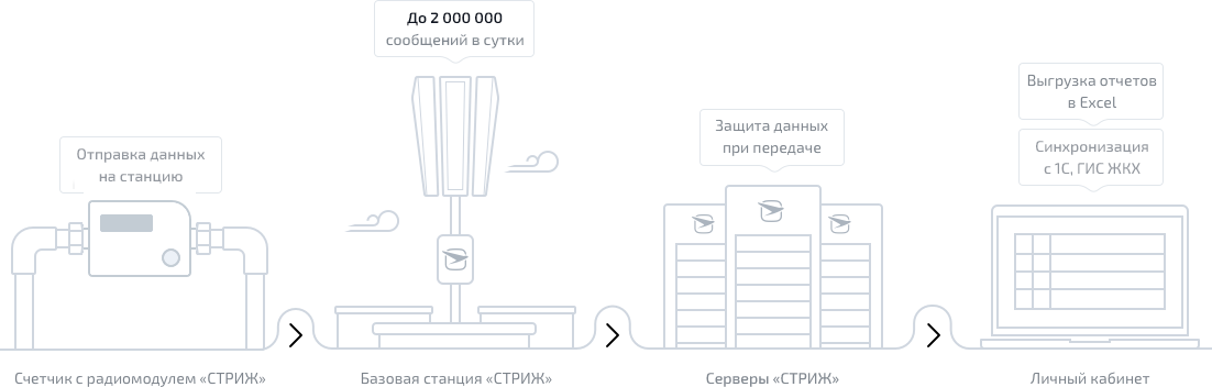 схема передачи данных от счетчика тепла до личного кабинета