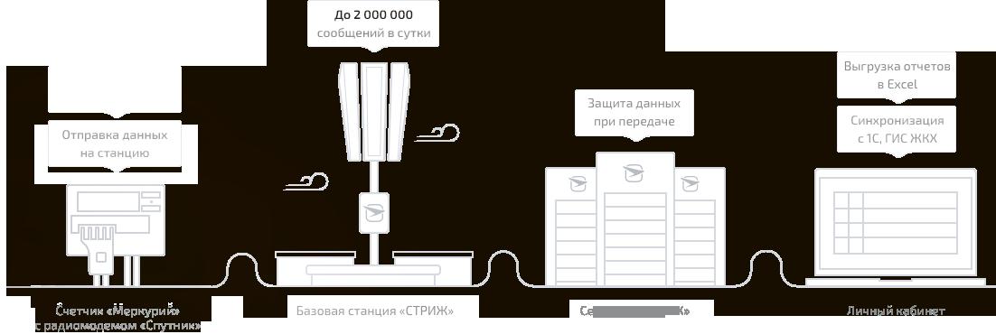 схема передачи данных от радиомодема «Спутник-200» до личного кабинета