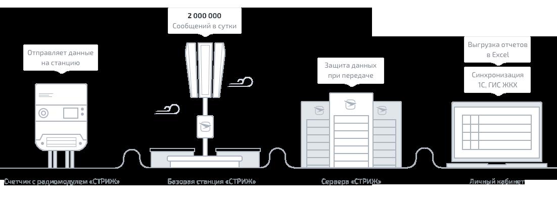 схема передачи показаний от электросчетчика «СТРИЖ» до личного кабинета