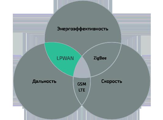 Сравнение технологий беспроводной передачи данных