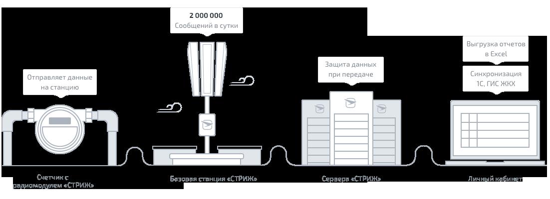 Схема передачи данных по LPWAN-технологии