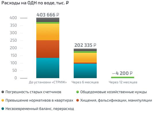 График снижения расходов на ОДН в ТСЖ «Отрада 12»