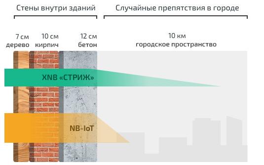 Проникающая способность сигнала XNB